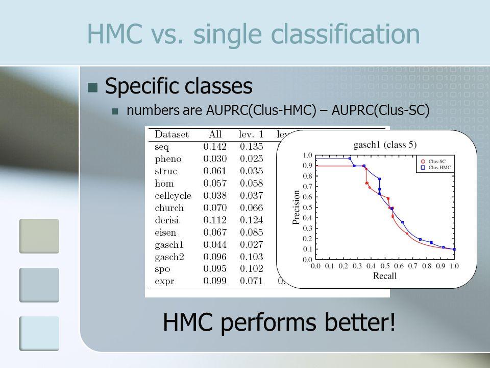 HMC vs.