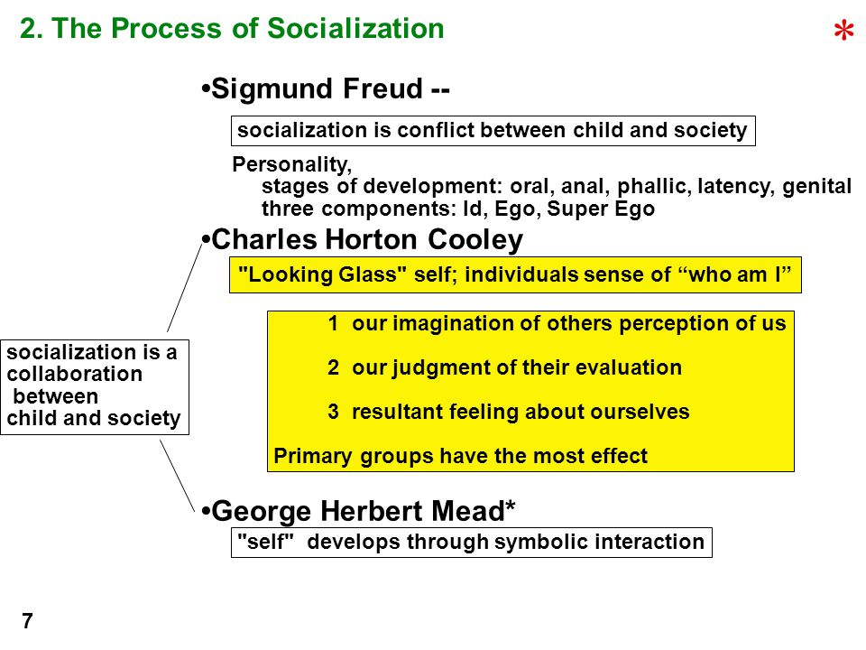 George Herbert Mead* self develops through symbolic interaction -2 stages Play stage taking the role of the other Game stage -reciprocal relationships, with others, baseball game, awareness of others perception Generalized other; the image of norms, values, society as whole Me; the socialized self, internalized norms, values and self evaluation I; impulsive, creative, egocentric self Significant others/individual/groups holds in high esteem Reference Group/individual uses as normative, comparative, evaluative (negative and positive) Freud Mead ID I EGO ME Super ME Compete Cooperate with with Society Develop Lifetime by 5 development 8 *