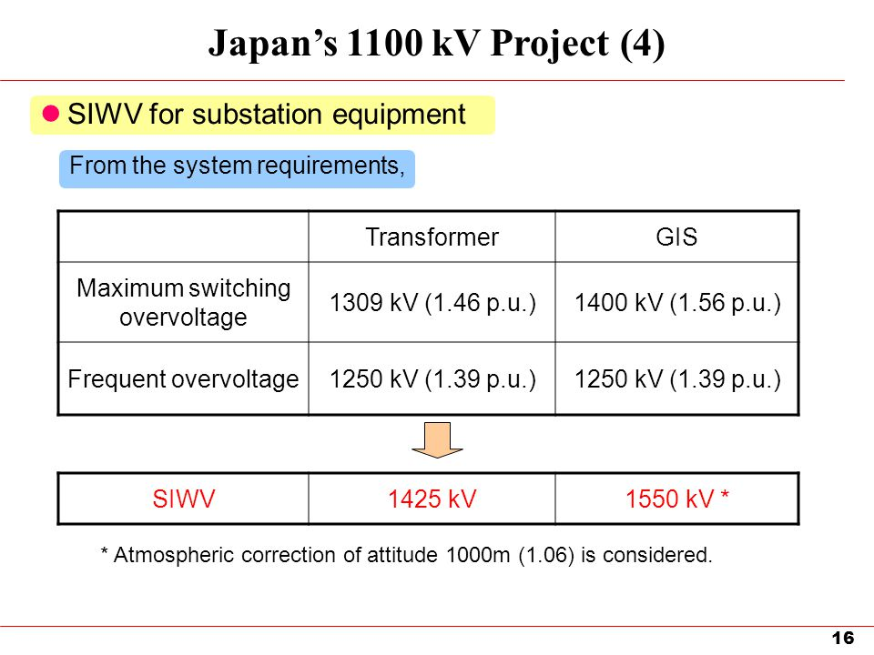 16 Japan's 1100 kV Project (4) SIWV for substation equipment TransformerGIS Maximum switching overvoltage 1309 kV (1.46 p.u.)1400 kV (1.56 p.u.) Frequ