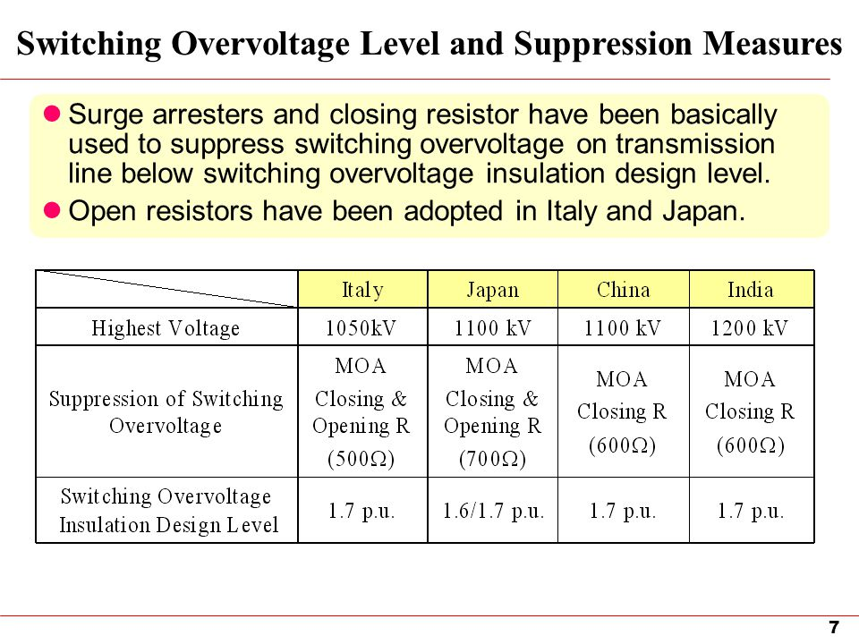 7 Switching Overvoltage Level and Suppression Measures Surge arresters and closing resistor have been basically used to suppress switching overvoltage