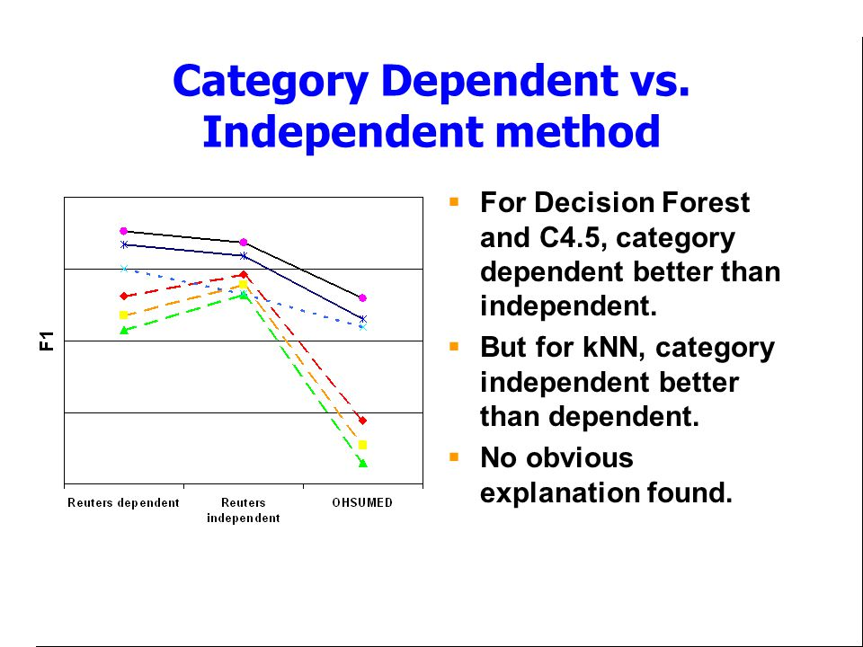 Category Dependent vs.