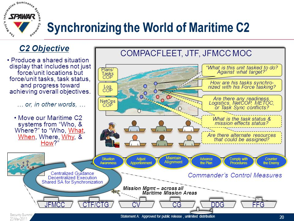 Statement A: Approved for public release, unlimited distribution Synchronizing the World of Maritime C2 JFMCC CTF/CTG CV CG DDG FFG COMPACFLEET, JTF, JFMCC MOC Produce a shared situation display that includes not just force/unit locations but force/unit tasks, task status, and progress toward achieving overall objectives.