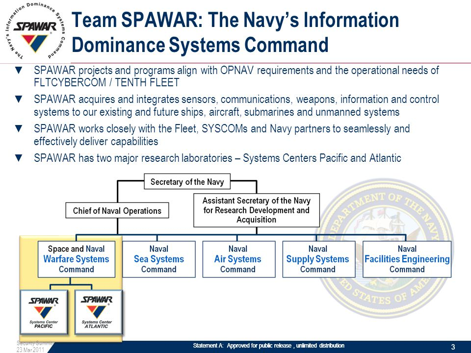 Statement A: Approved for public release, unlimited distribution Team SPAWAR: The Navy's Information Dominance Systems Command ▼ SPAWAR projects and programs align with OPNAV requirements and the operational needs of FLTCYBERCOM / TENTH FLEET ▼ SPAWAR acquires and integrates sensors, communications, weapons, information and control systems to our existing and future ships, aircraft, submarines and unmanned systems ▼ SPAWAR works closely with the Fleet, SYSCOMs and Navy partners to seamlessly and effectively deliver capabilities ▼ SPAWAR has two major research laboratories – Systems Centers Pacific and Atlantic Statement A: Approved for public release, unlimited distribution 3 Security Summit 23 Mar 2011 3