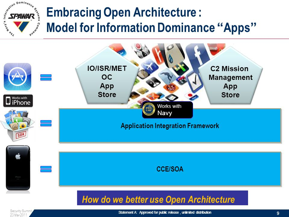 Statement A: Approved for public release, unlimited distribution Application Integration Framework CCE/SOA C2 Mission Management App Store C2 Mission