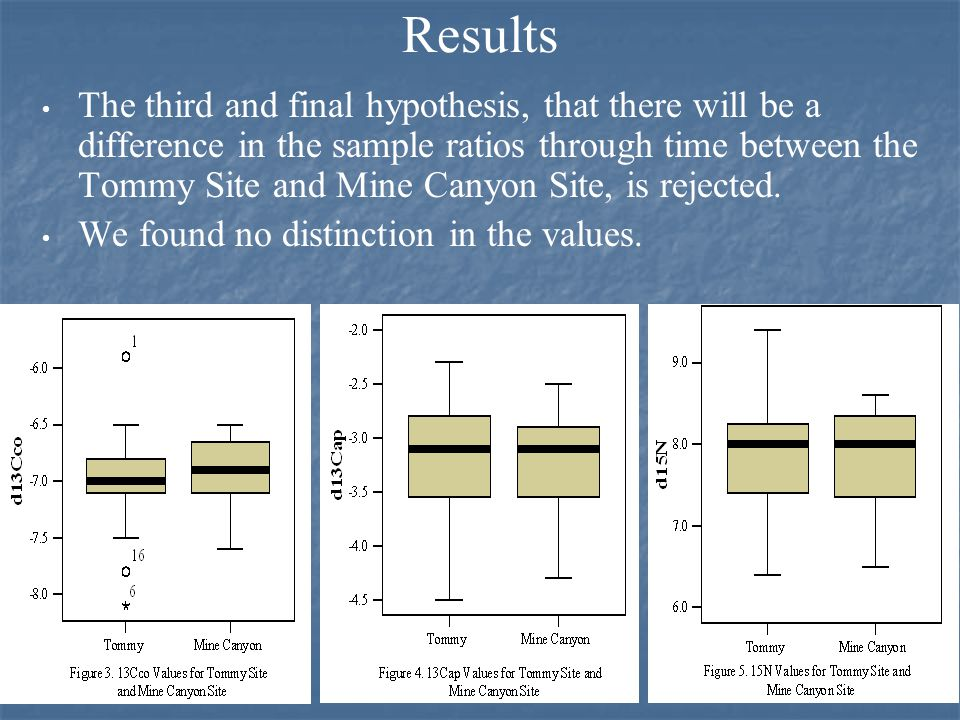 Results The third and final hypothesis, that there will be a difference in the sample ratios through time between the Tommy Site and Mine Canyon Site, is rejected.