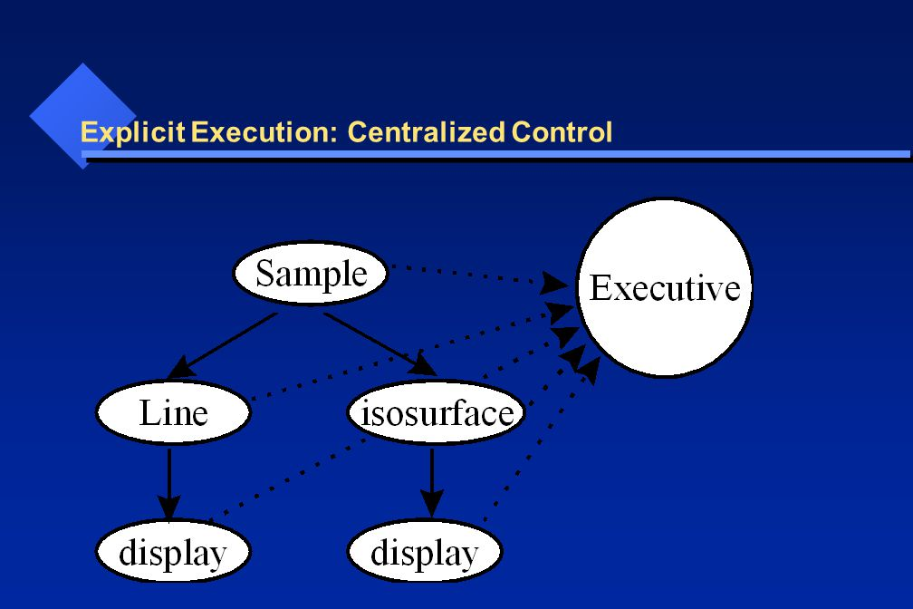 Explicit Execution: Centralized Control