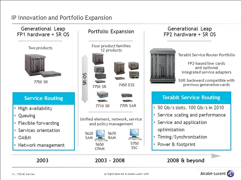 All Rights Reserved © Alcatel-Lucent 2009 10 | 7750 SR Overview IP Innovation and Portfolio Expansion Generational Leap FP1 hardware + SR OS Two produ