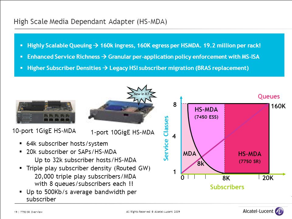 All Rights Reserved © Alcatel-Lucent 2009 19 | 7750 SR Overview High Scale Media Dependant Adapter (HS-MDA)  64k subscriber hosts/system  20k subscr