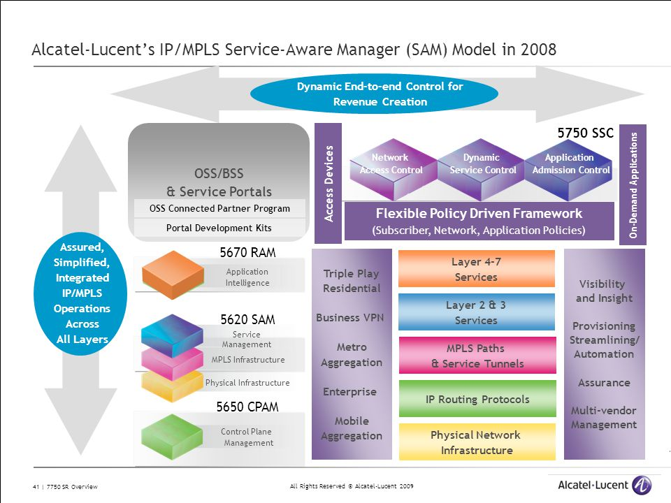 All Rights Reserved © Alcatel-Lucent 2009 41 | 7750 SR Overview Alcatel-Lucent's IP/MPLS Service-Aware Manager (SAM) Model in 2008 Physical Network In