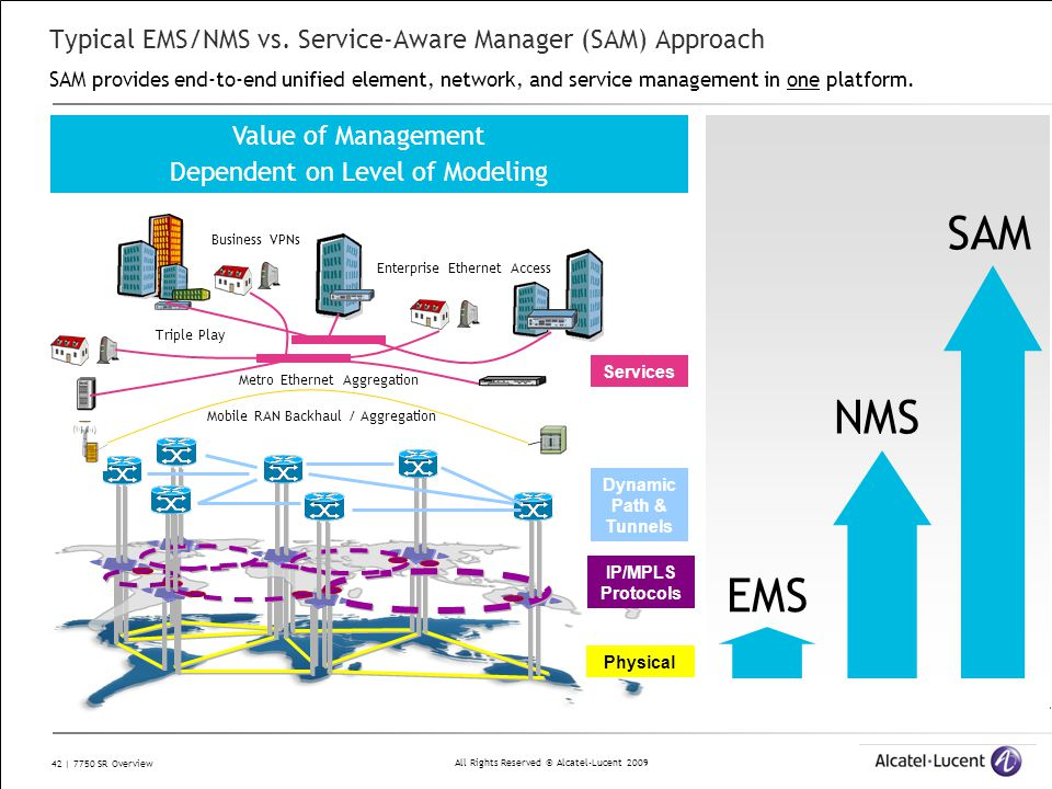 All Rights Reserved © Alcatel-Lucent 2009 42 | 7750 SR Overview Typical EMS/NMS vs. Service-Aware Manager (SAM) Approach SAM provides end-to-end unifi