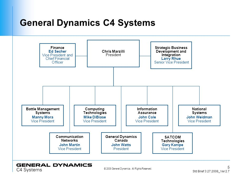 © 2008 General Dynamics.All Rights Reserved. 6 Std Brief 3.27.2008_Ver 2.7 Aug.
