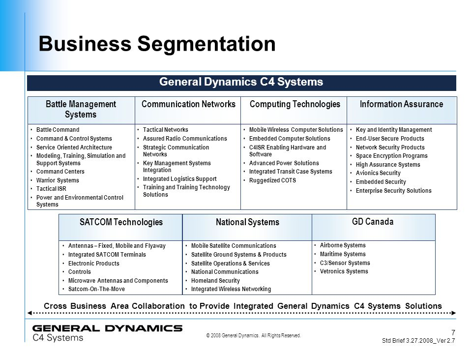 © 2008 General Dynamics.All Rights Reserved.