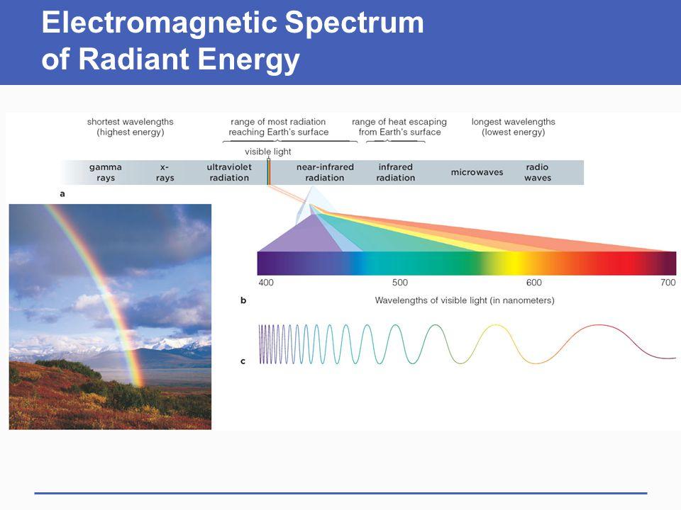 Electromagnetic Spectrum of Radiant Energy