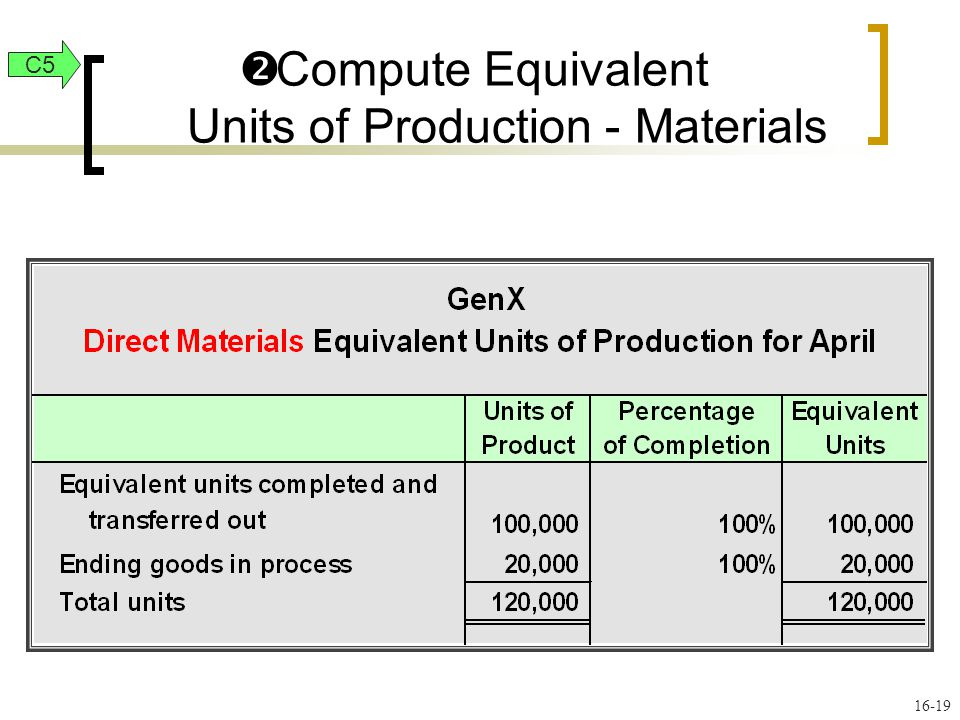 16-19  Compute Equivalent Units of Production - Materials C5