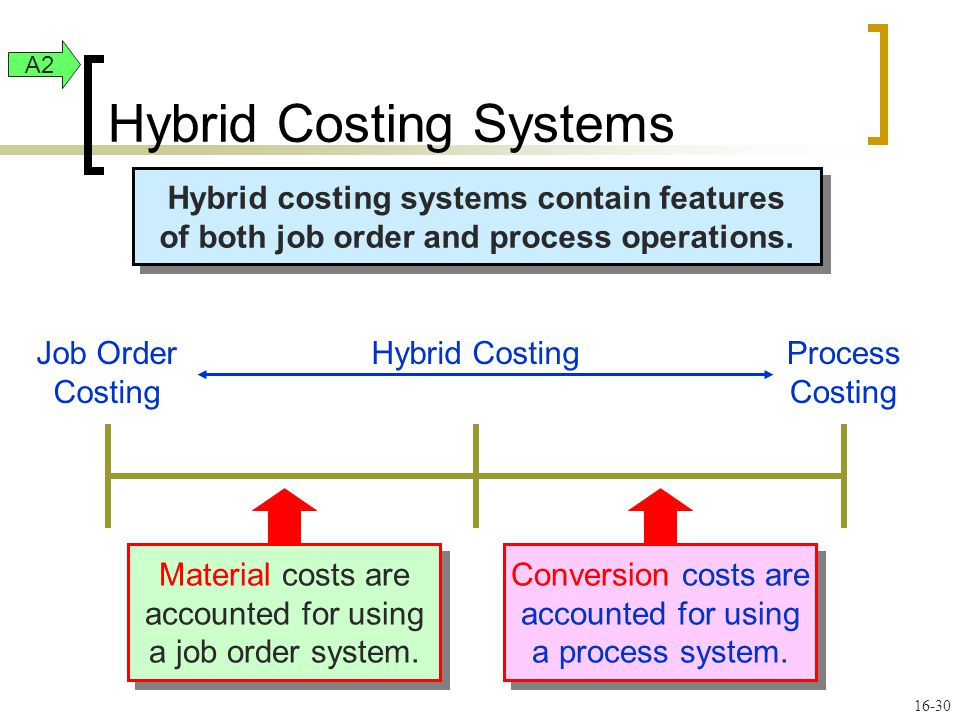 16-30 Hybrid costing systems contain features of both job order and process operations.
