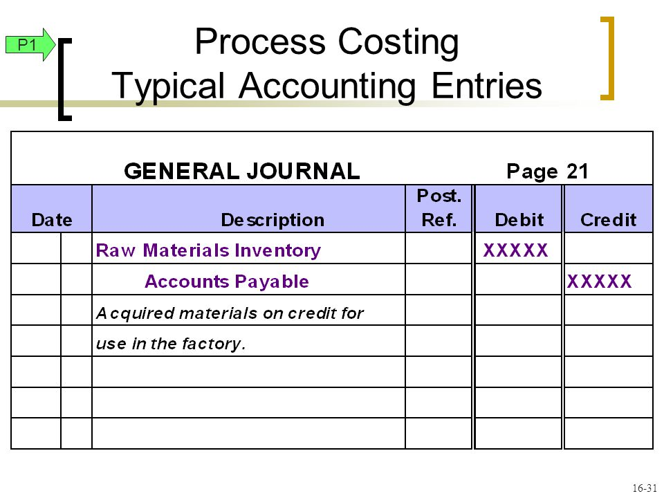 16-31 P1 Process Costing Typical Accounting Entries