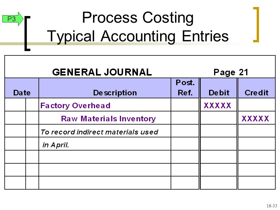 16-33 P3 Process Costing Typical Accounting Entries