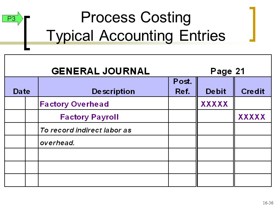 16-36 P3 Process Costing Typical Accounting Entries