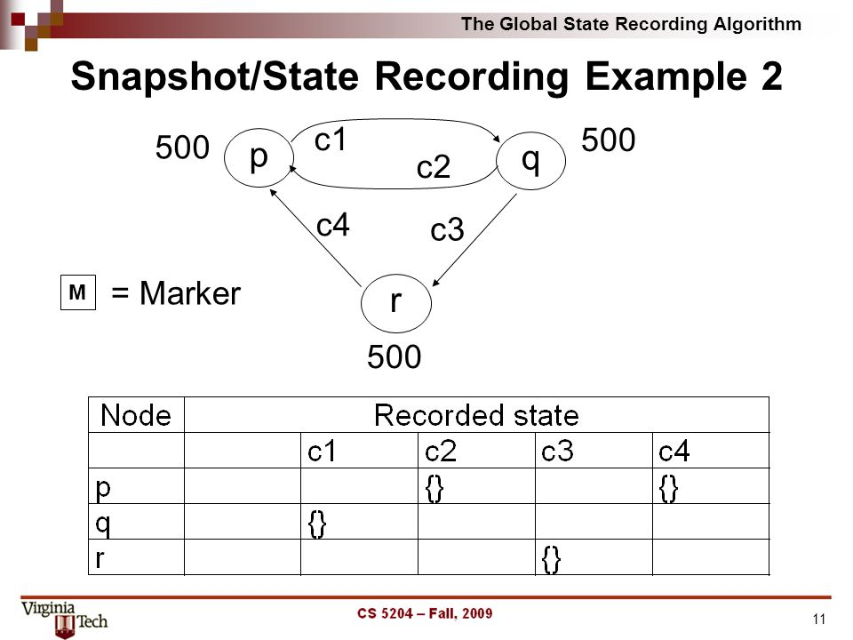The Global State Recording Algorithm 11 Snapshot/State Recording Example 2 M = Marker p 500 q r c3 c4 c2 c1