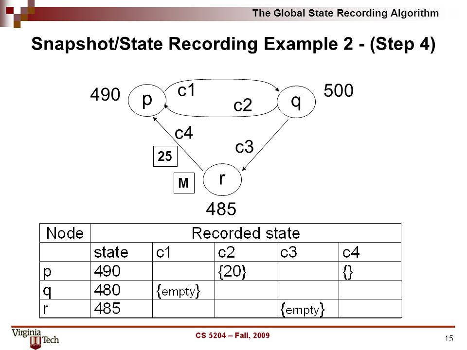 The Global State Recording Algorithm 15 Snapshot/State Recording Example 2 - (Step 4) p 490 q r 500 485 c3 c4 c2 c1 M 25