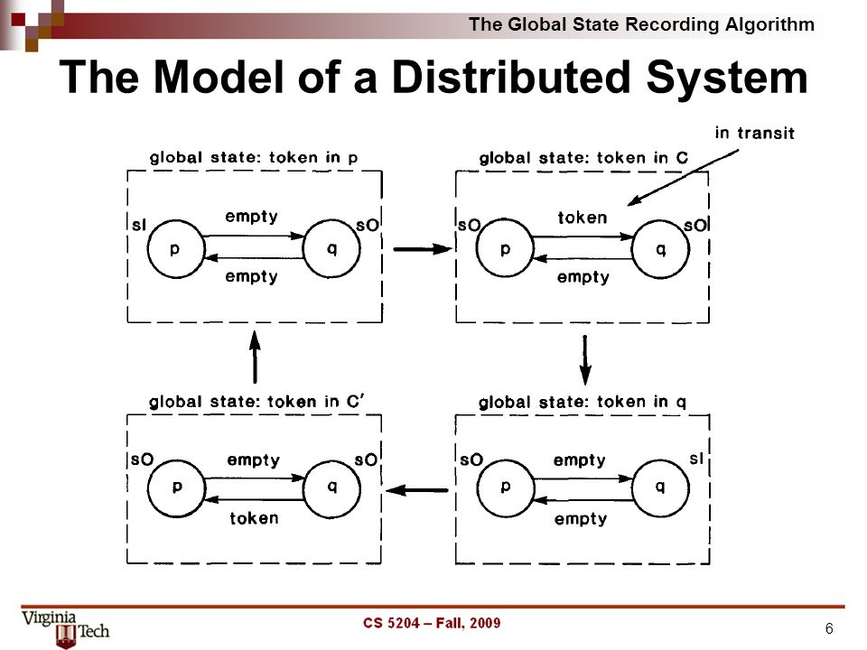 6 The Model of a Distributed System