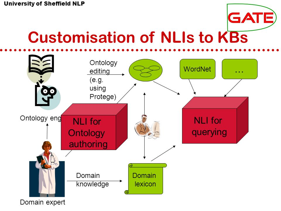 University of Sheffield NLP Customisation of NLIs to KBs Ontology editing (e.g.