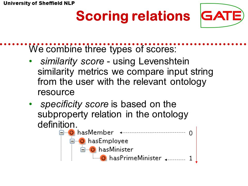 University of Sheffield NLP Scoring relations We combine three types of scores: similarity score - using Levenshtein similarity metrics we compare input string from the user with the relevant ontology resource specificity score is based on the subproperty relation in the ontology definition.