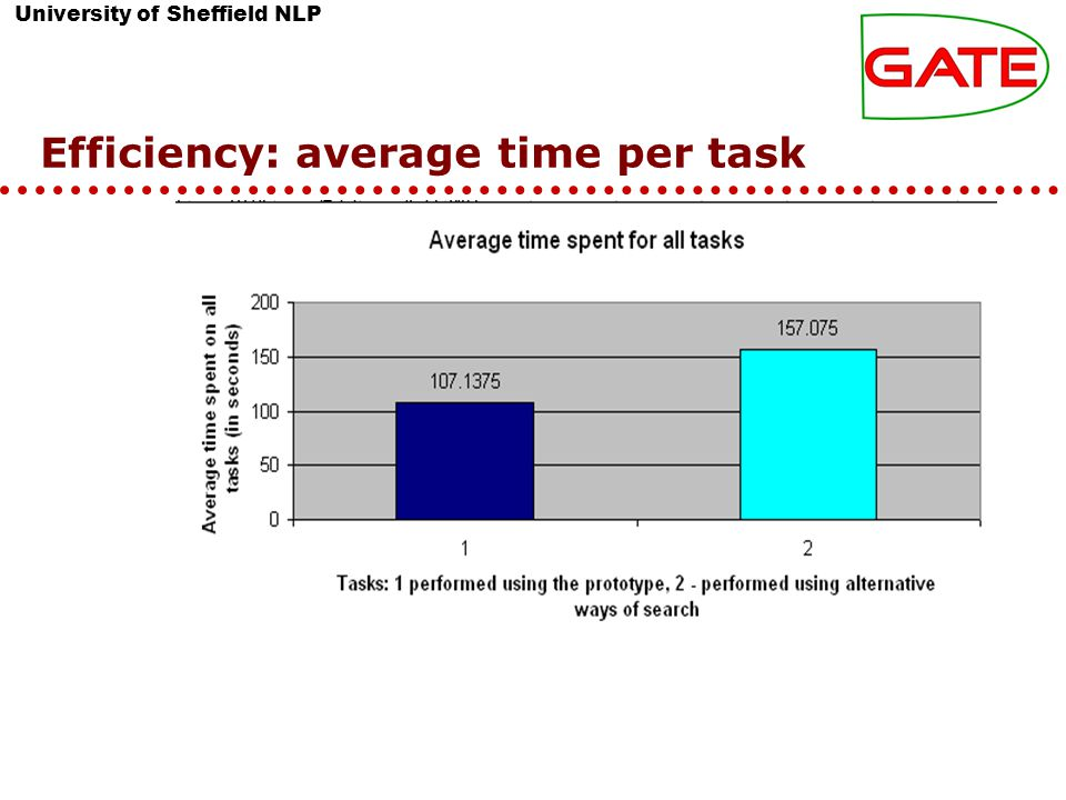 University of Sheffield NLP Efficiency: average time per task