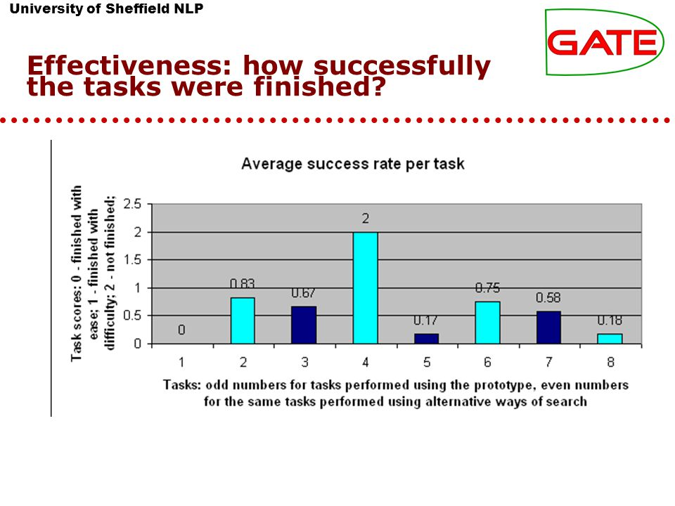 University of Sheffield NLP Effectiveness: how successfully the tasks were finished