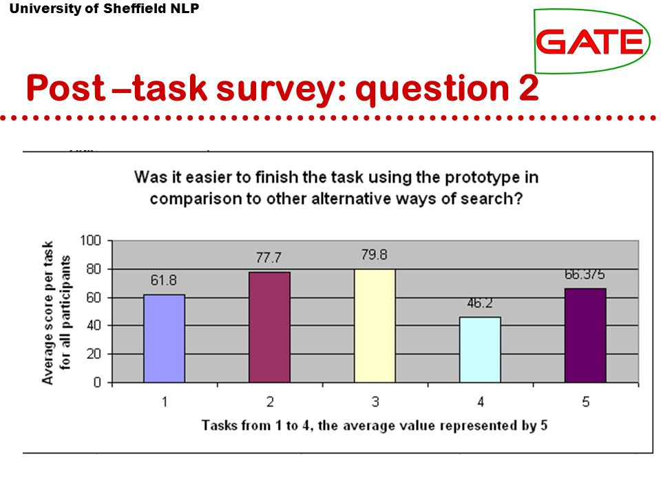 University of Sheffield NLP Post –task survey: question 2