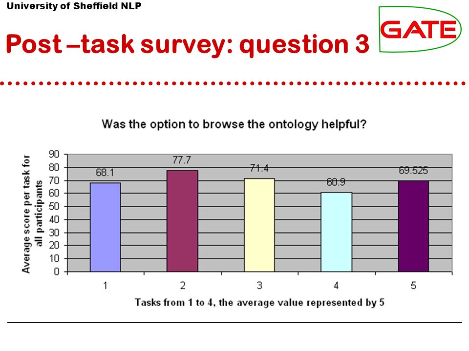 University of Sheffield NLP Post –task survey: question 3