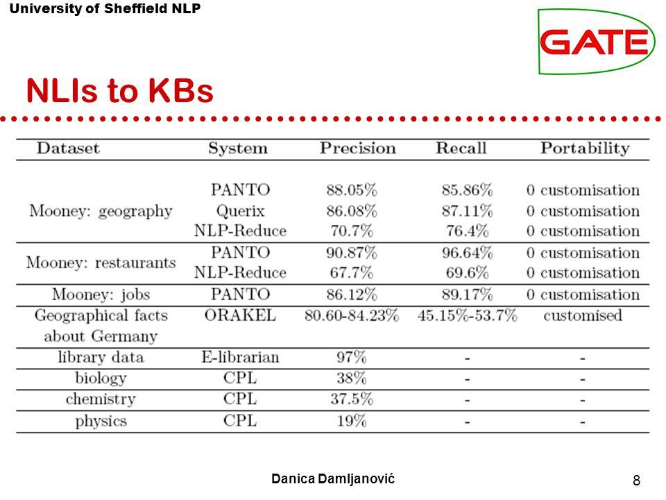 University of Sheffield NLP 9 Danica Damljanović Usability of NLIs Who uses NLIs.