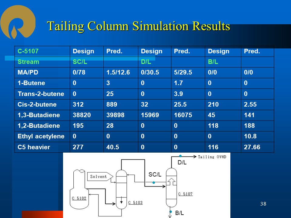 Tailing Column Simulation Results C-5107DesignPred.DesignPred.DesignPred.