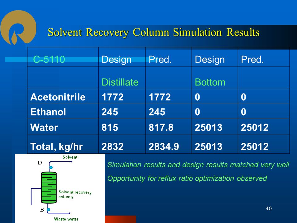 Solvent Recovery Column Simulation Results C-5110DesignPred.DesignPred.