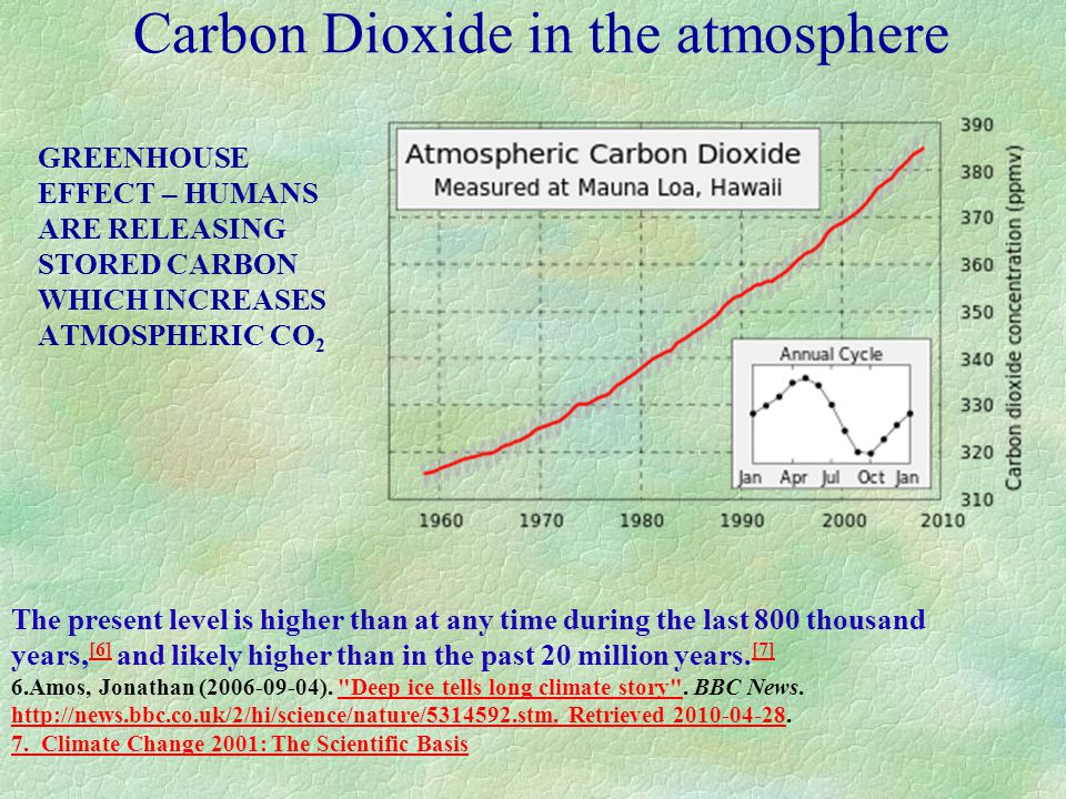Carbon Dioxide in the atmosphere GREENHOUSE EFFECT – HUMANS ARE RELEASING STORED CARBON WHICH INCREASES ATMOSPHERIC CO 2 The present level is higher than at any time during the last 800 thousand years, [6] and likely higher than in the past 20 million years.