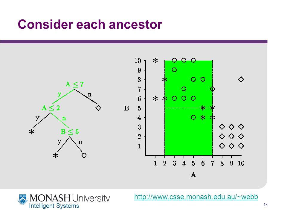 http://www.csse.monash.edu.au/~webb 18 Intelligent Systems Consider each ancestor