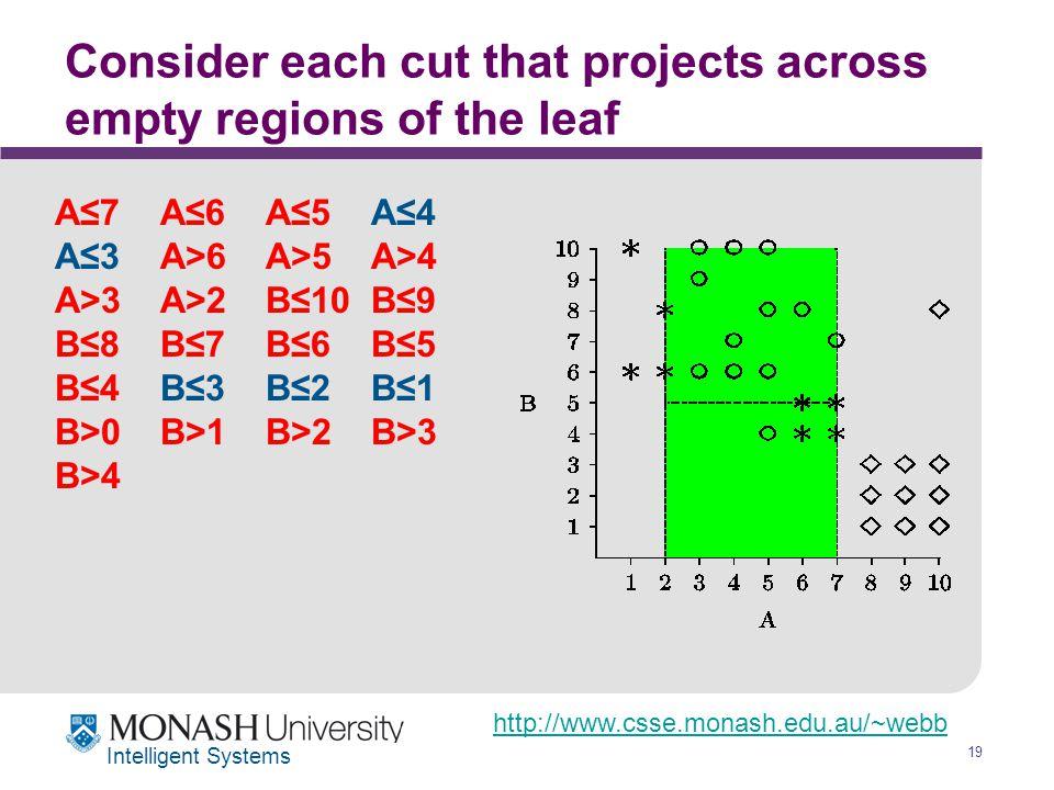 http://www.csse.monash.edu.au/~webb 19 Intelligent Systems Consider each cut that projects across empty regions of the leaf A≤7A≤6A≤5A≤4 A≤3A>6A>5A>4 A>3A>2B≤10B≤9 B≤8B≤7B≤6B≤5 B≤4B≤3B≤2B≤1 B>0B>1B>2B>3 B>4