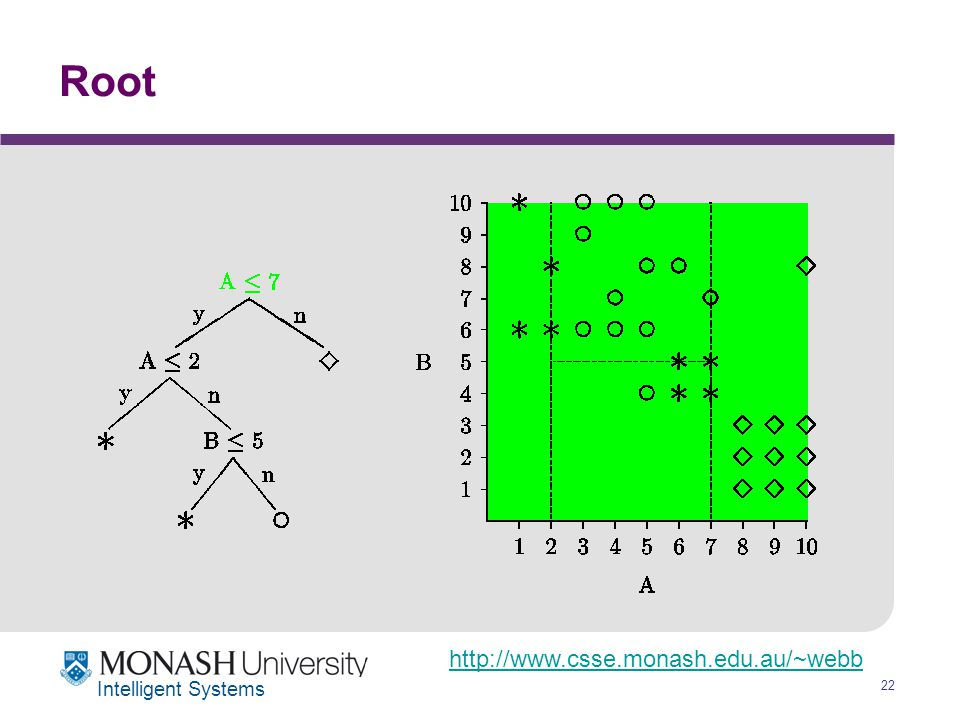 http://www.csse.monash.edu.au/~webb 22 Intelligent Systems Root
