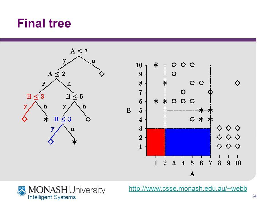 http://www.csse.monash.edu.au/~webb 24 Intelligent Systems Final tree
