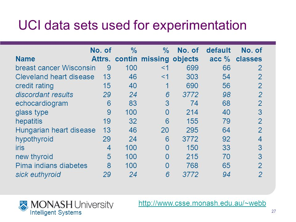 http://www.csse.monash.edu.au/~webb 27 Intelligent Systems UCI data sets used for experimentation No.