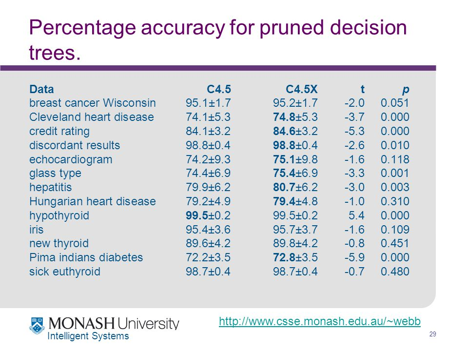 http://www.csse.monash.edu.au/~webb 29 Intelligent Systems Percentage accuracy for pruned decision trees.