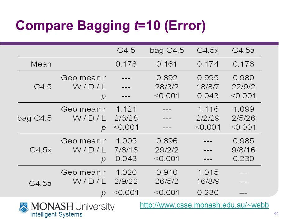 http://www.csse.monash.edu.au/~webb 44 Intelligent Systems Compare Bagging t=10 (Error)