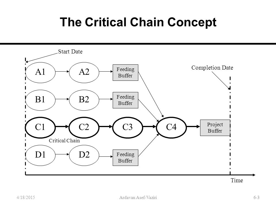 6-3 The Critical Chain Concept 4/18/2015Ardavan Asef-Vaziri3 Feeding Buffer Project Buffer Start Date A1A2 B1B2 C1C2C3C4 D1D2 Critical Chain Completio