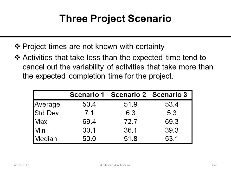 6-6 Three Project Scenario  Project times are not known with certainty  Activities that take less than the expected time tend to cancel out the variability of activities that take more than the expected completion time for the project.