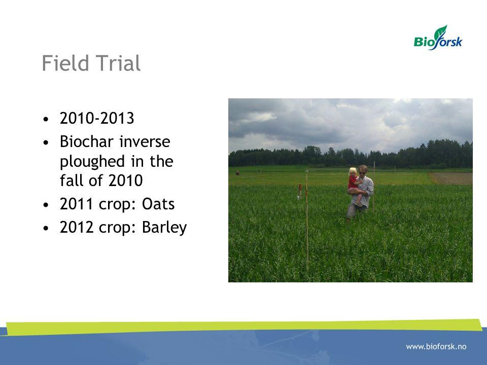 Field Trial 2010-2013 Biochar inverse ploughed in the fall of 2010 2011 crop: Oats 2012 crop: Barley