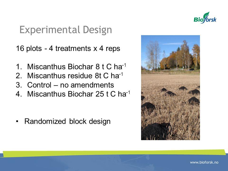 Experimental Design 16 plots - 4 treatments x 4 reps 1.Miscanthus Biochar 8 t C ha -1 2.Miscanthus residue 8t C ha -1 3.Control – no amendments 4.Miscanthus Biochar 25 t C ha -1 Randomized block design