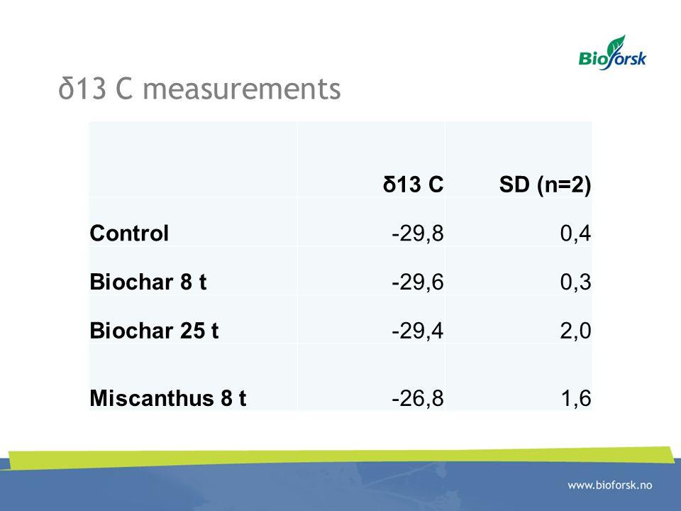 δ13 C measurements δ13 CSD (n=2) Control-29,80,4 Biochar 8 t-29,60,3 Biochar 25 t-29,42,0 Miscanthus 8 t-26,81,6