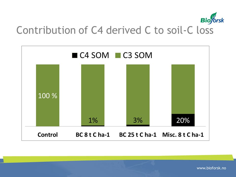 Contribution of C4 derived C to soil-C loss