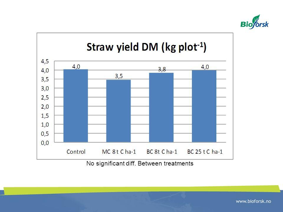 No significant diff. Between treatments
