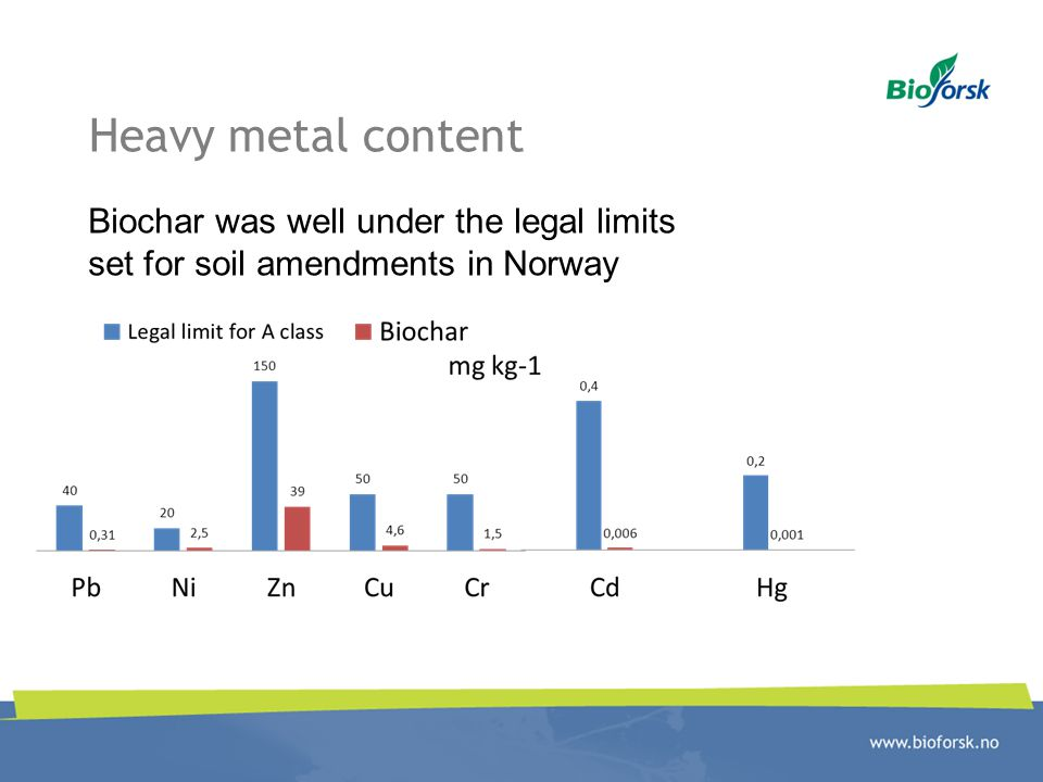 Heavy metal content Biochar was well under the legal limits set for soil amendments in Norway
